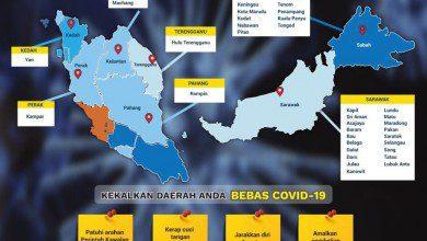 صورة 130 إصابة جديدة بفيروس كورونا في ماليزيا والوفيات تصل ل26