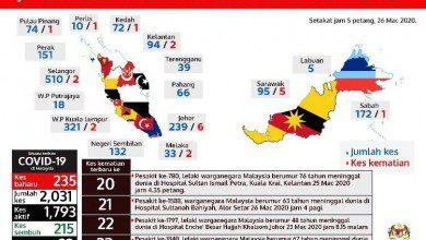 Photo of لماذا ازدادت حالات الوفاة بكورونا في ماليزيا؟