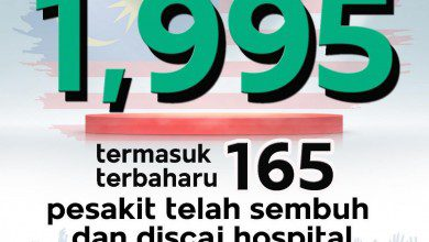 Photo of ارتفاع في نسب حالات الشفاء وثبات في نسب الوفيات بماليزيا