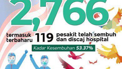 صورة ارتفاع متزايد على نسب الشفاء من كورونا في ماليزيا لثلاثة أيام متتالية