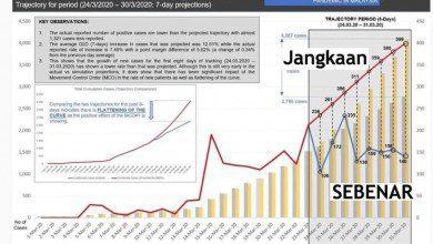 Photo of كيف يبدو منحنى إصابات كورونا في ماليزيا؟